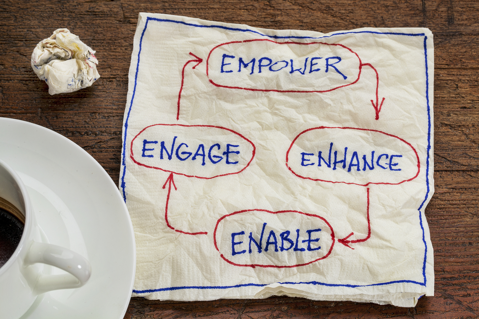 employee engagement empower enhance enable and engage